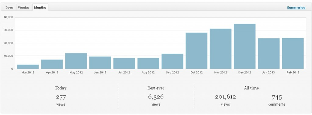 Site Views