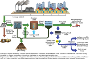 normal_iil_diagram_wastewater_treatment_tropical_connections